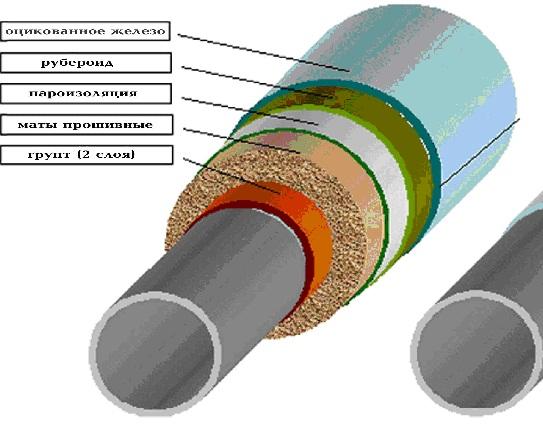 расчет теплоизоляции трубопровода